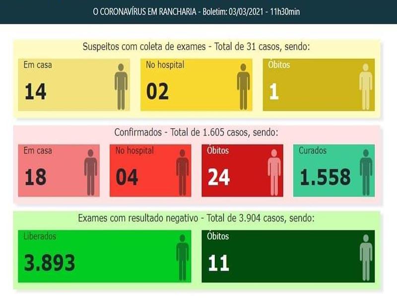 Coronavírus mata mulher de 33 anos em Rancharia