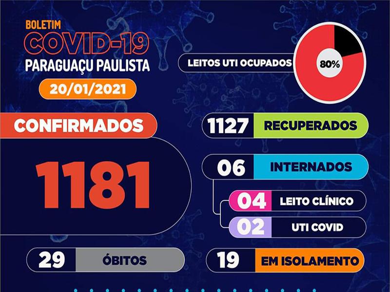 Paraguaçu Paulista tem 25 casos ativos e 153 suspeitos de Covid-19